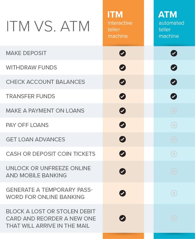 Comparación de ITM y ATM y las transacciones que están disponibles en cada uno.