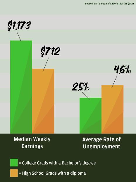 A bar graph showcasing statistics surrounding Bachelors degrees vs High School graduates
