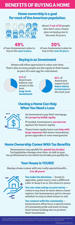 Los beneficios de comprar una casa