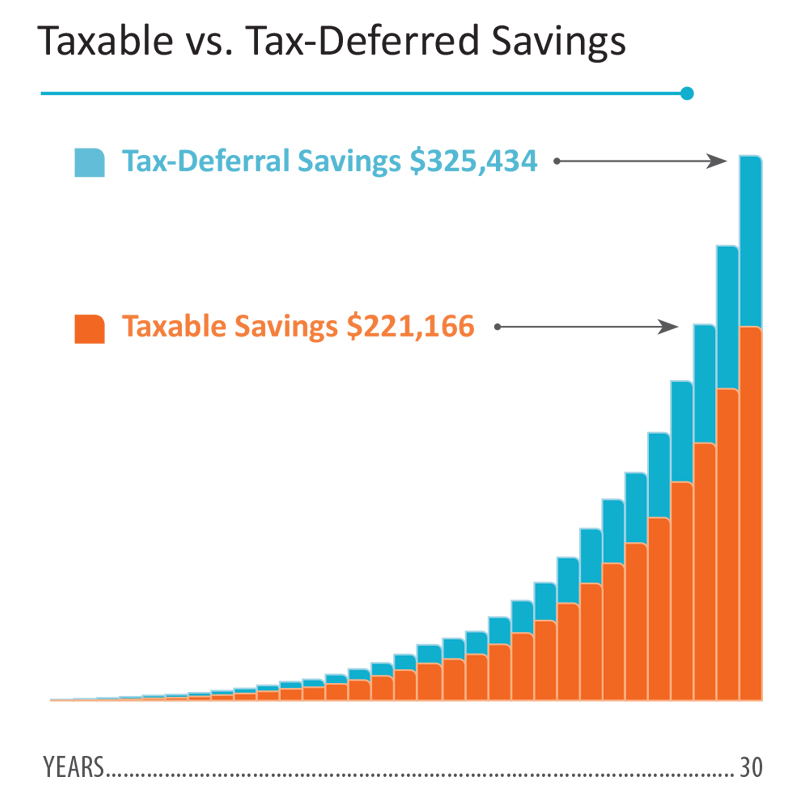 A comparison of taxable vs tax-deferred savings over 30 years.