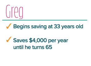 Greg begins saving at 33 years old and saves $4,000 per year until he turns 65.