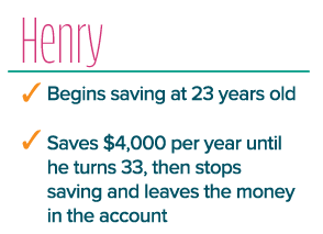 Henry begins saving at 23 years old. Saves $4,000 per year until he turns 33, then stops savings and leaves the money in the account.