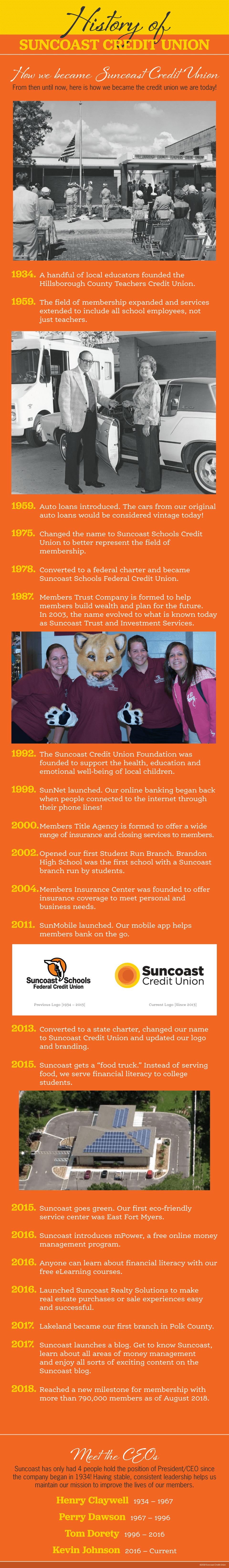 InfografíaLa historia de Suncoast