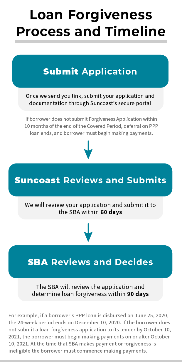 SBA PPP application timeline