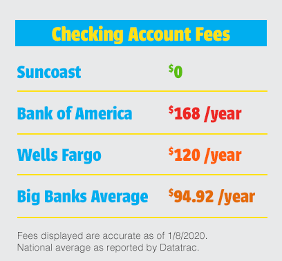 Suncoast Credit Union truly free checking account