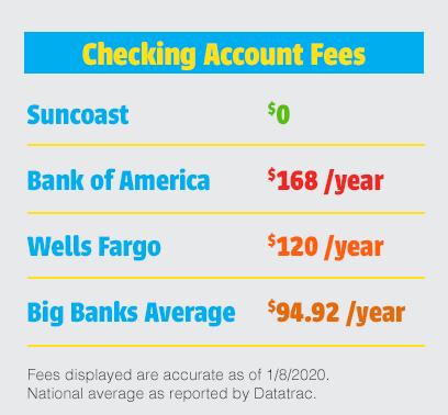 Cuenta de cheques realmente gratuita de Suncoast Credit Union